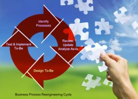 Diagram - Business Process Re-engineering Cycle