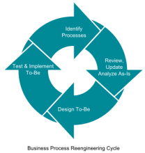 Business Process Re-engineering Cycle