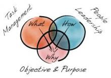 Venn diagram showing functional leadership