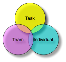 Venn diagram illustrating John Adair's theory of Functional Leadership